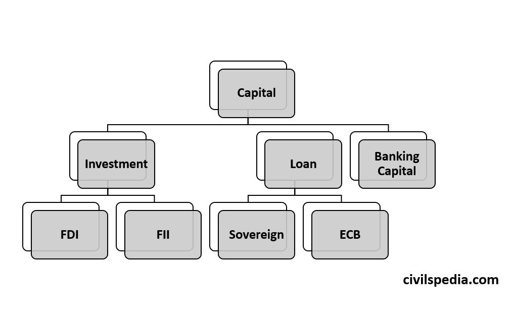 Capital Account of Balance of Payment