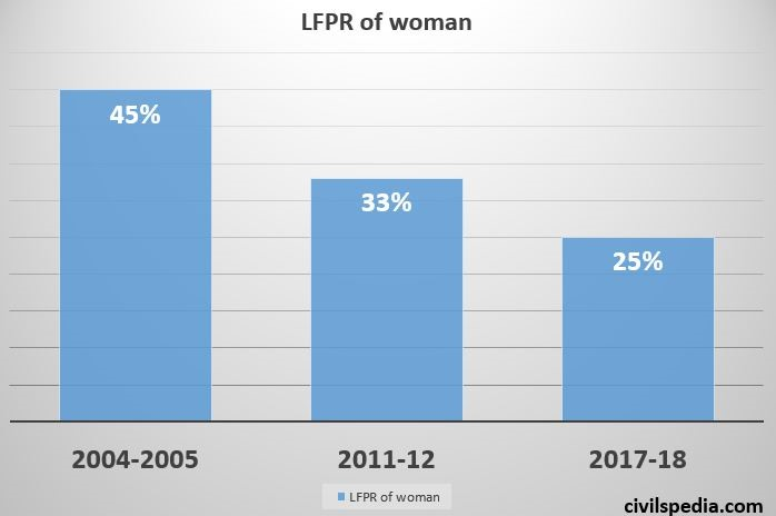 Low Female Labour Force Participation