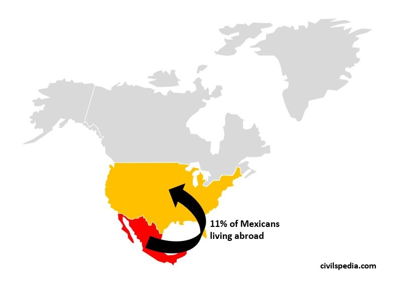 Mexican Migration to USA