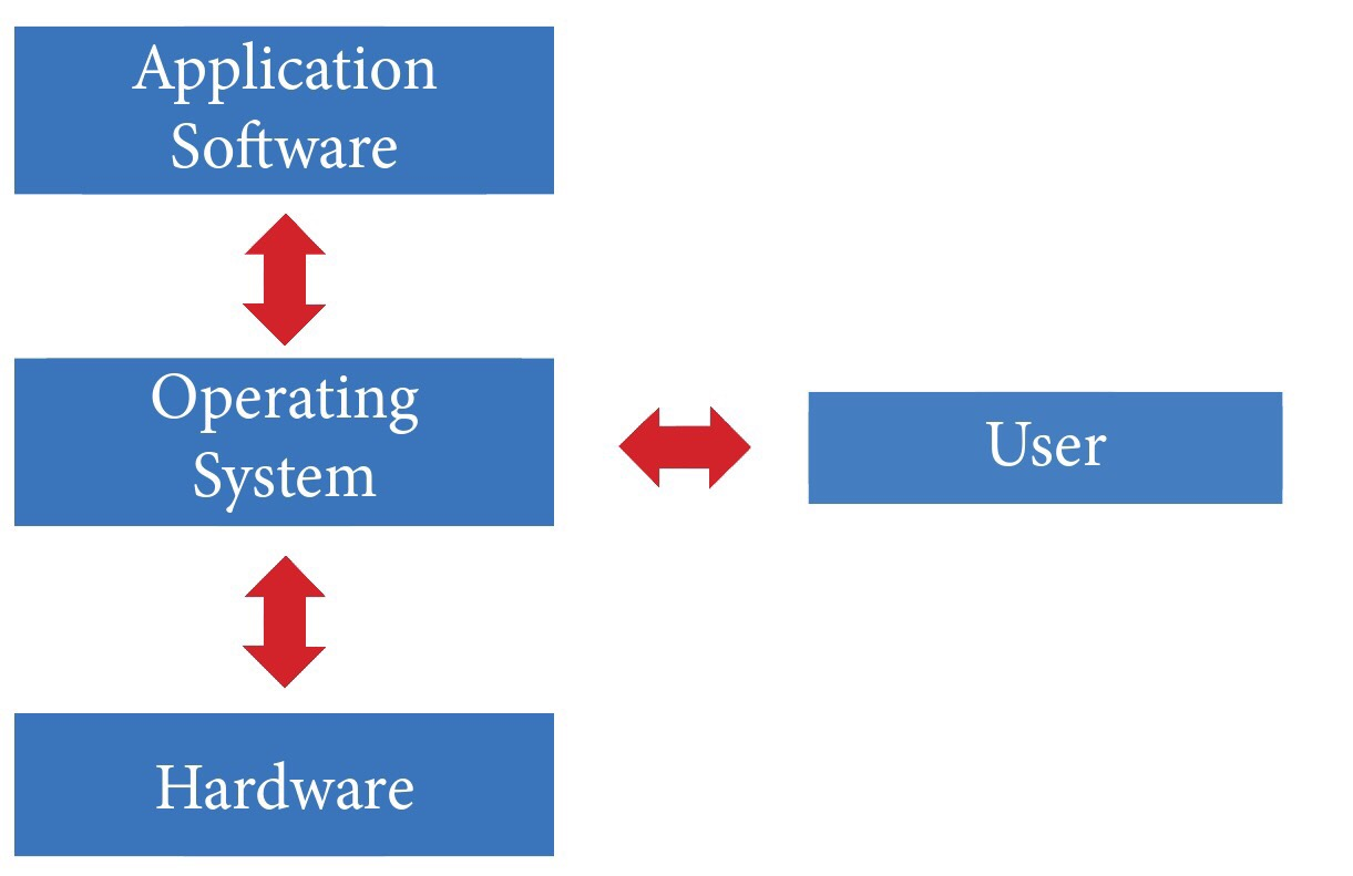 Application Software  Operating System  Hardware  User