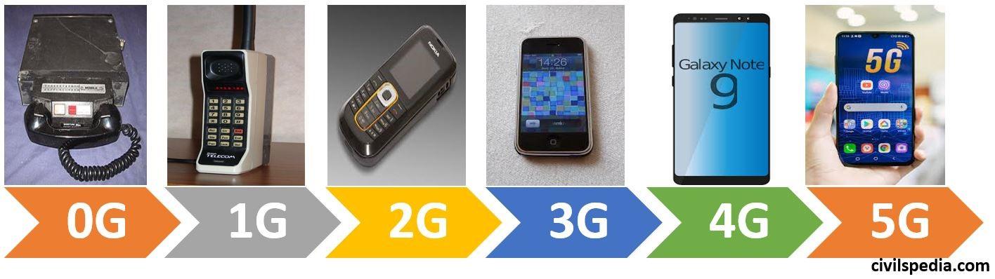 Generations of Wireless Communication