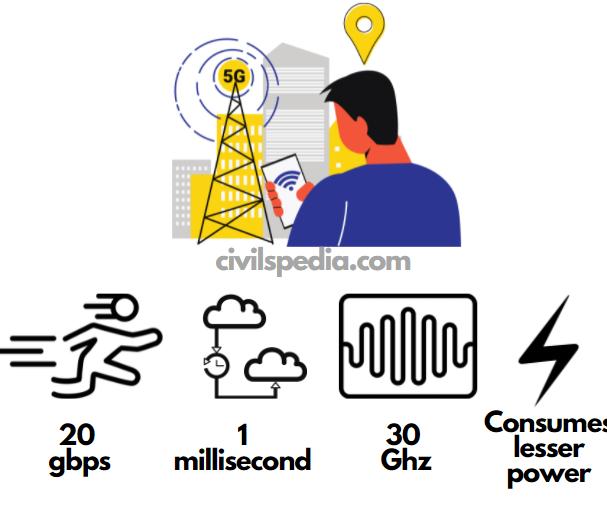 Advantages of 5G Technology