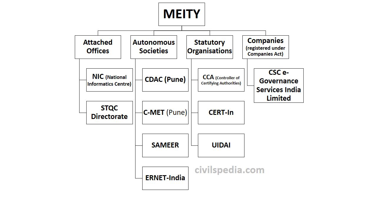 Telecom Governance