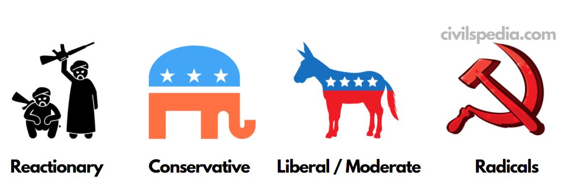 Moral and Political Attitudes