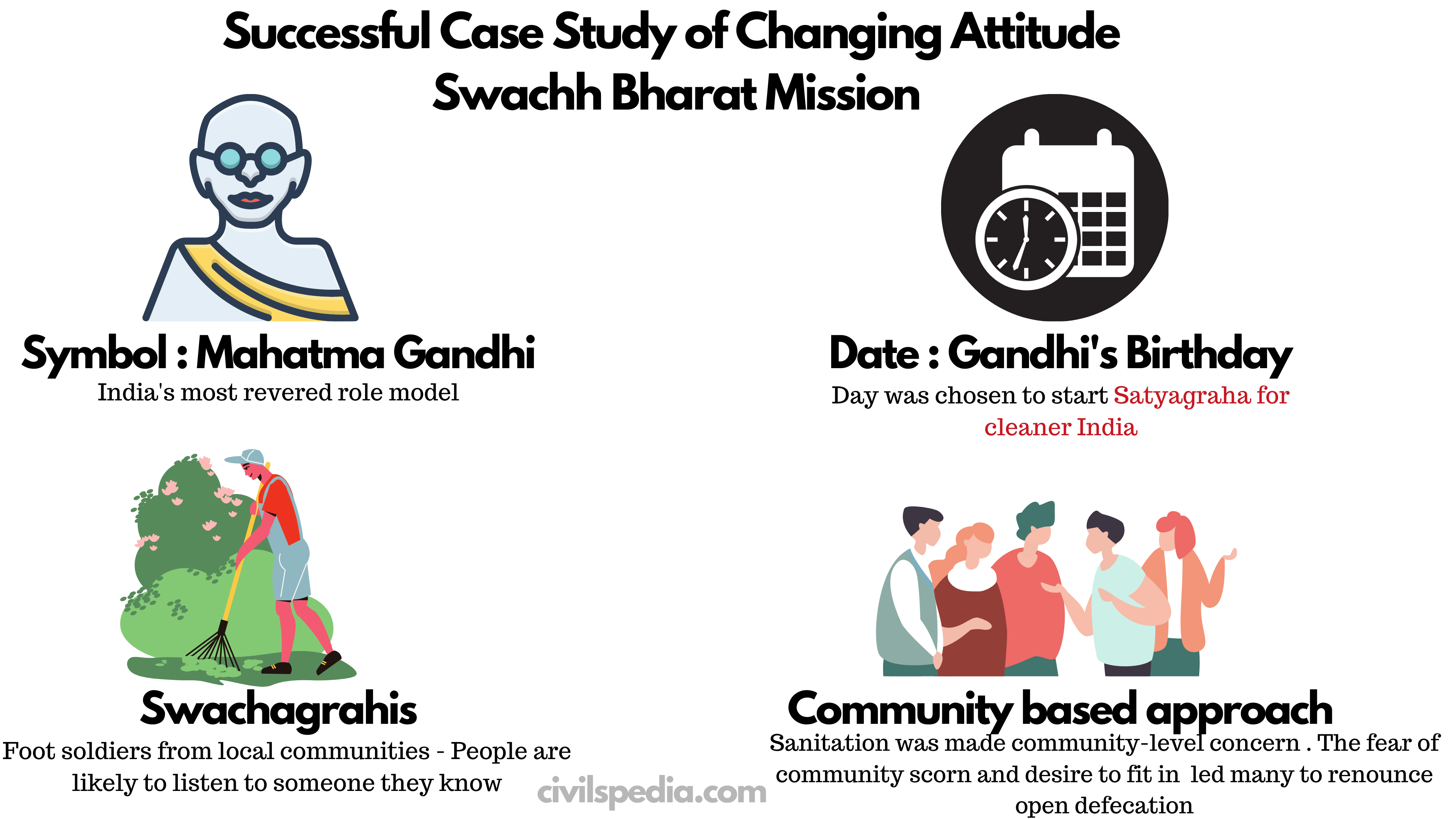 Successful Case Study of Changing Attitude : Swachh Bharat Mission