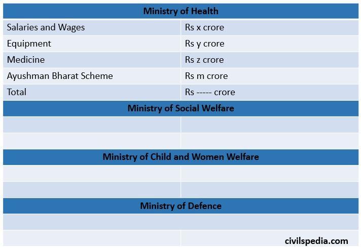 Line Item Budget