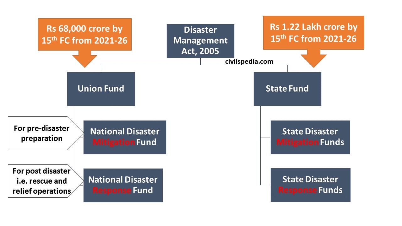 Disaster Management Grant